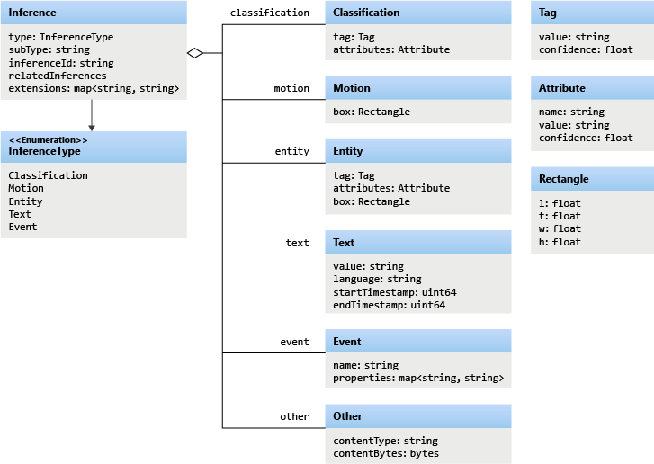 object-model.png