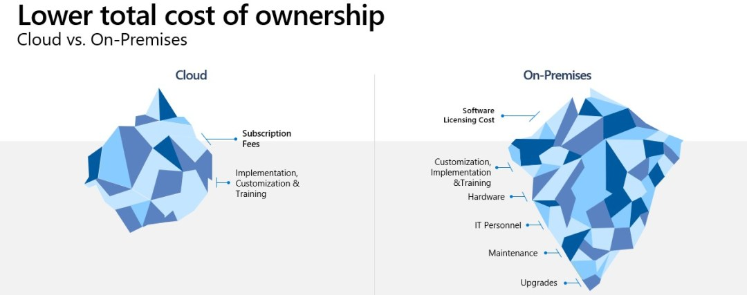 Image of two icebergs representing the lower cost of ownership of cloud verses on premises costs.