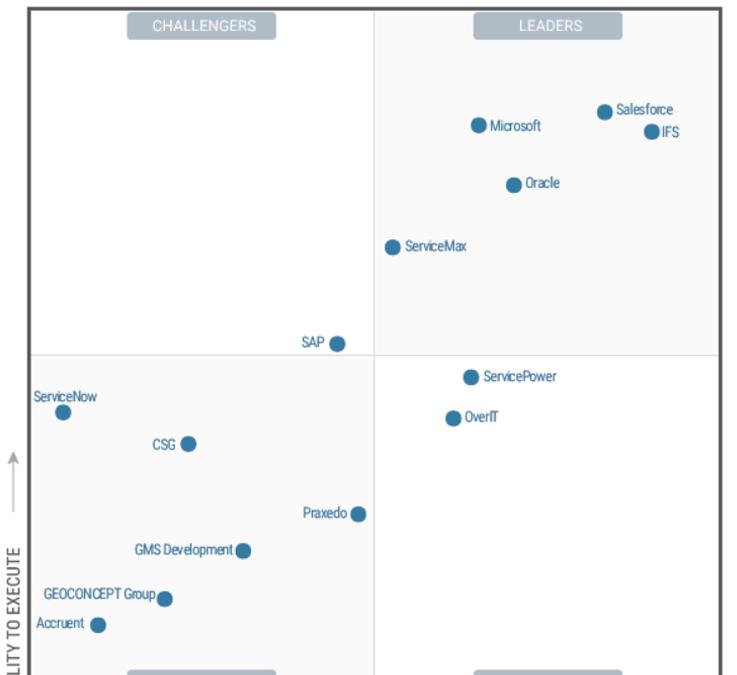 Dynamics 365 Field Service named a Leader in the 2021 Gartner® Magic Quadrant™