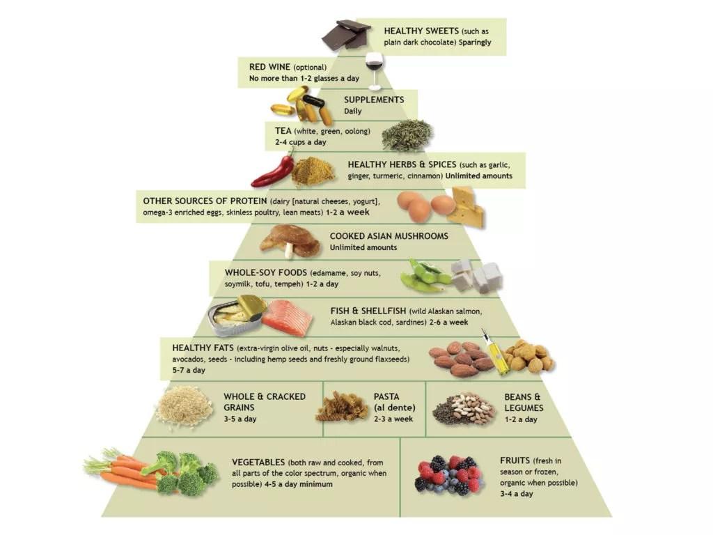 The Anti Inflammatoryt Amp Food Pyramid