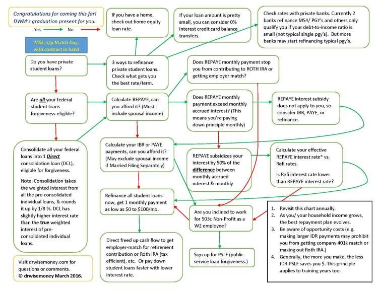 MS grad present DWM flow chart