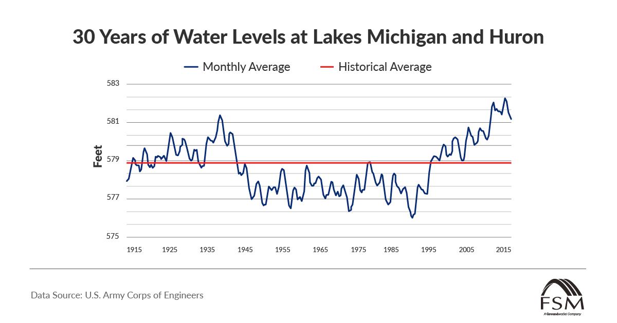 rising water levels at Lakes Michigan and Huron