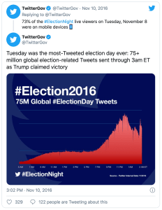 Election Day tweets