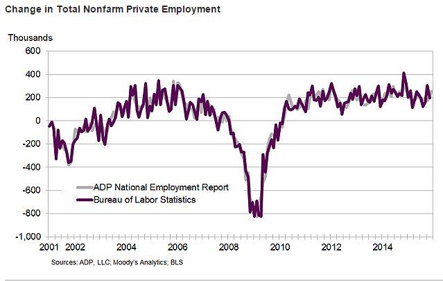 ADP Graph 2
