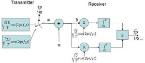 Bit Error Rate (BER) for frequency shift keying with