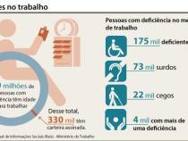 Dia D estimula inclusão de pessoas com deficiência no mercado de trabalho