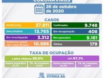 COVID: mais 117 pacientes recuperados em Vitória da Conquista