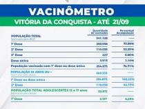 Conquista tem 254 mil pessoas vacinadas com 1ª dose e 110 mil com a 2ª dose e única