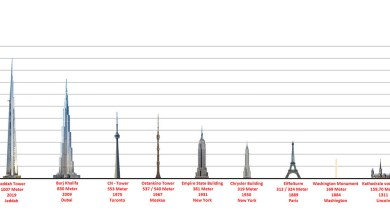 Dubai Creek Tower Height