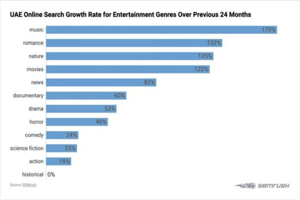 UAE RESIDENTS EXPLORING ONLINE AND OFFLINE ENTERTAINMENT OPTIONS