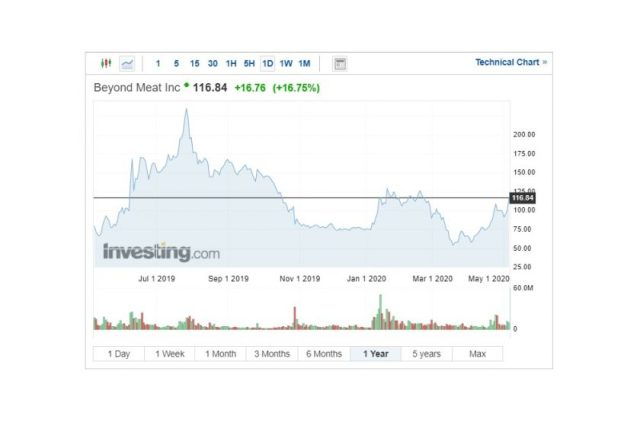 Beyond Meat Shares Grow Amid Meat Supply Shortages