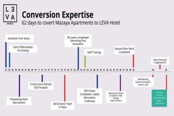LEVA Hotels Offers Owners