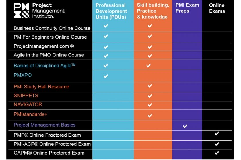 Project Management Institute Offers Free Digital Courses to Help Professionals Build Skills to Advance in a Post COVID-19 World