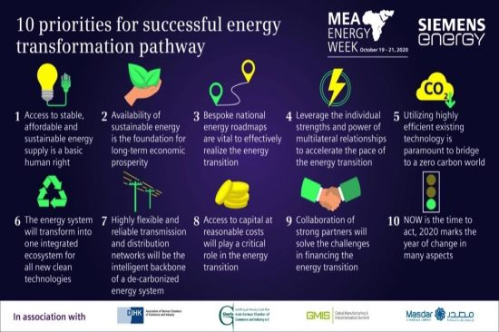 MEA Energy Week virtual conference reveals 10 priorities