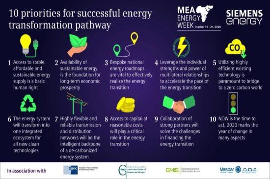 MEA Energy Week virtual conference reveals 10 priorities