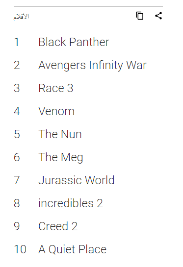 google most searched films 2018