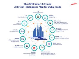 RTA accomplishes 75 smart city and artificial intelligence projects