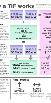 Infographic explaining how Tax Increment Finance districts work. Click to expand.