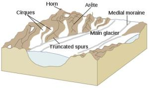 Earth Science for Kids: Glaciers