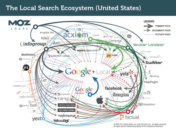 local seo ecosystem