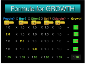 Formula for Growth