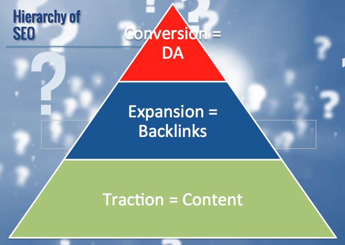 seo hierarchy