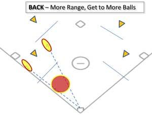 defensive errors back more range positioning infield