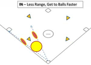 defense errors less range in ball faster positioning infield