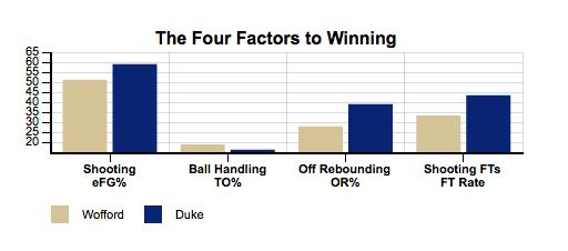 Wofford 4 Factors