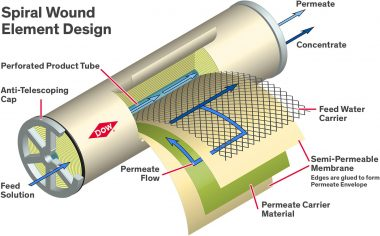 Dow Reverse Osmosis Membrane Cutaway