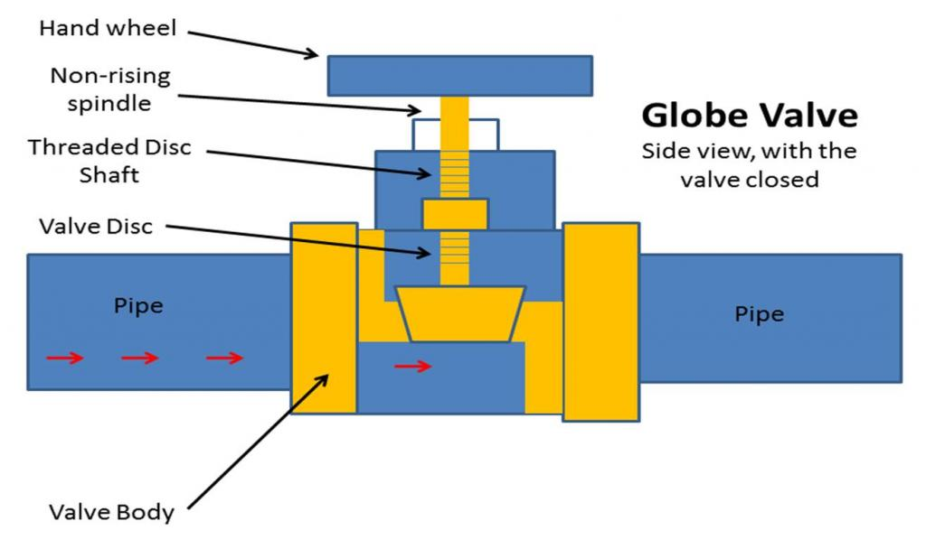Valve Applications Valve Purchasing Guide All You Need To Know