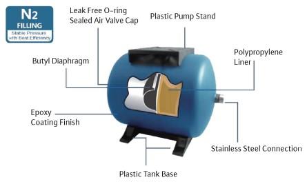 Wilo MaxAir Pressure Tank