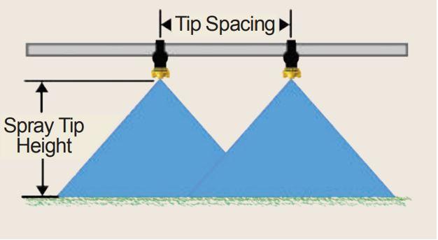 sprayer nozzle pattern overlap