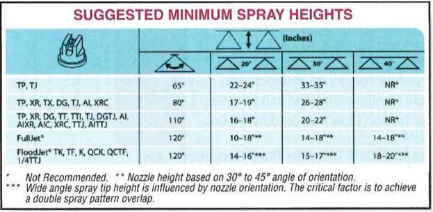 TeeJet spray heights chart
