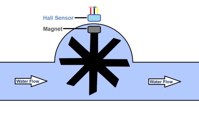 how a turbine flow meter works
