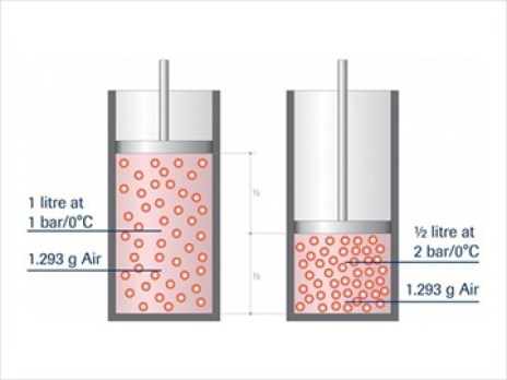 Flow reading comparison volumetric flow meters and mass flow meters