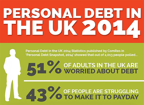Infographic: Personal Debt in the UK 2014