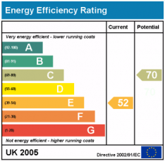 UK Home Enery Performance Rating Charts