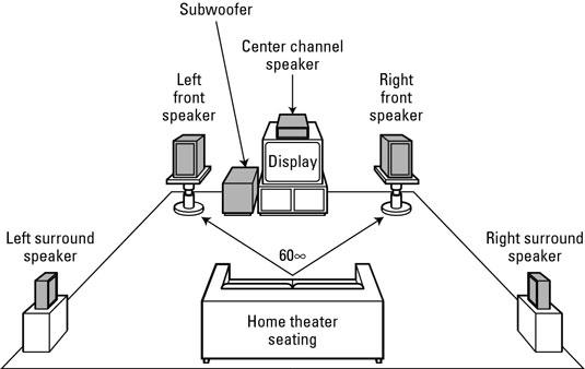 Image result for 5.1 surround sound