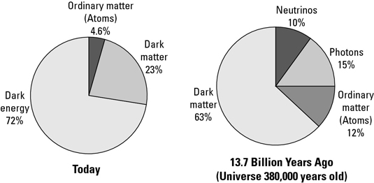The Universe's Dark Matter and Dark Energy - dummies