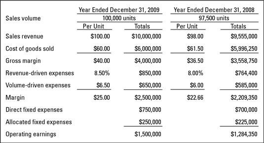 A Profit & Loss report template for a profit center.