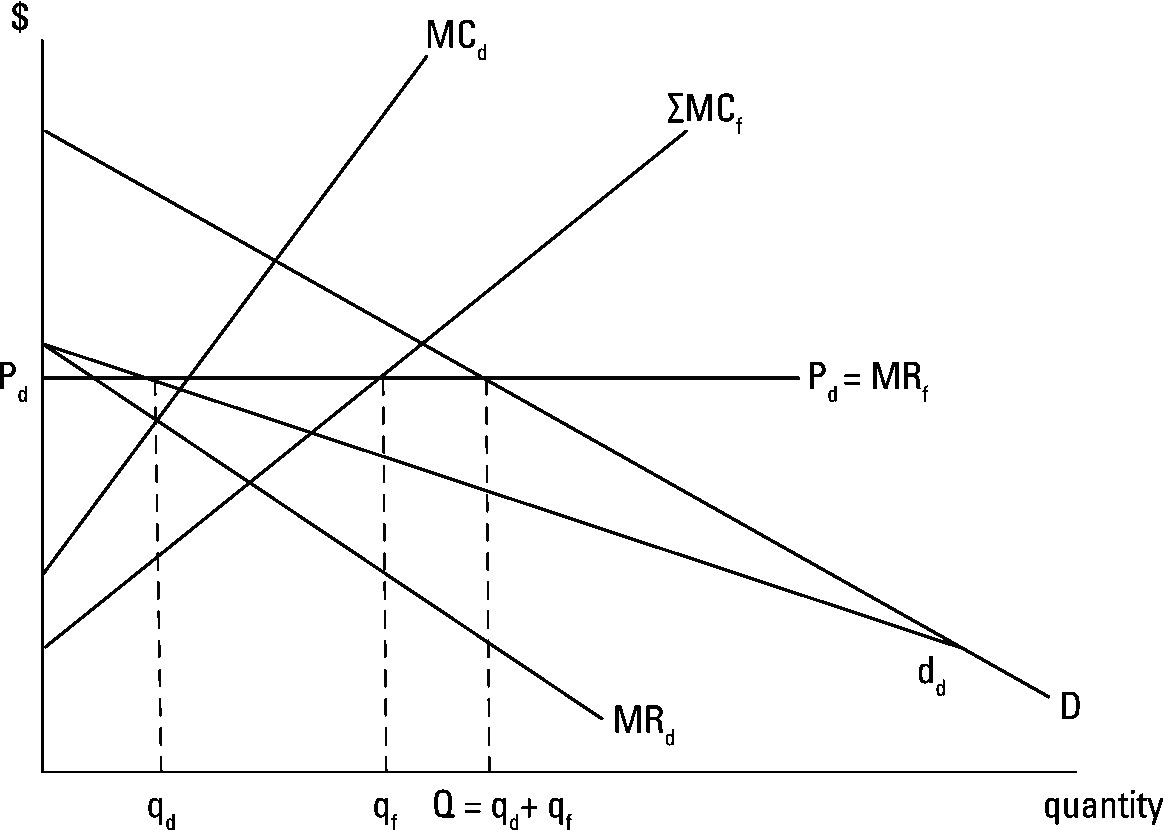Managerial Economics Price Leadership In An Oligopoly