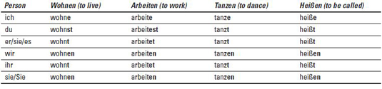 Verbs in the simple present tense Präsens