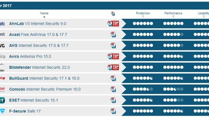 I migliori antivirus del 2017 secondo av test