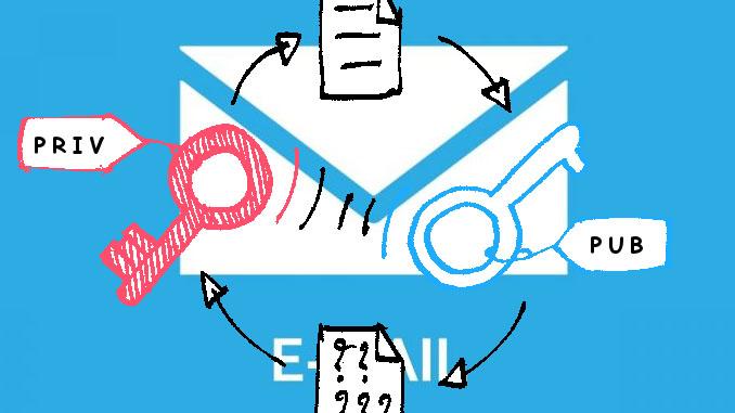 Come creare un indirizzo di posta elettronica anonima