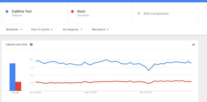 Sublime Text Atom Explore Google Trends