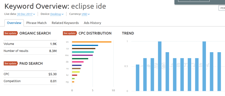 eclipse ide keyword SEMrush overview for keyword