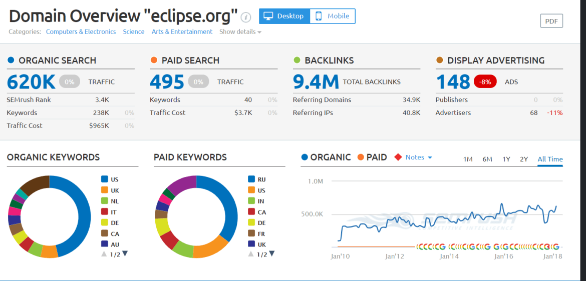 eclipse org Domain Overview Report
