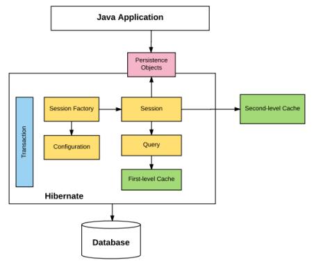 Java framework