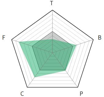 V-Radar for vue component library